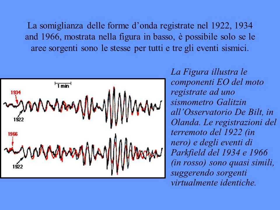 La somiglianza delle forme d'onda registrate nel 1922, 1934 and 1966, mostrata nella figura in basso, è possibile solo se le aree sorgenti sono le stesse per tutti e tre gli eventi sismici.