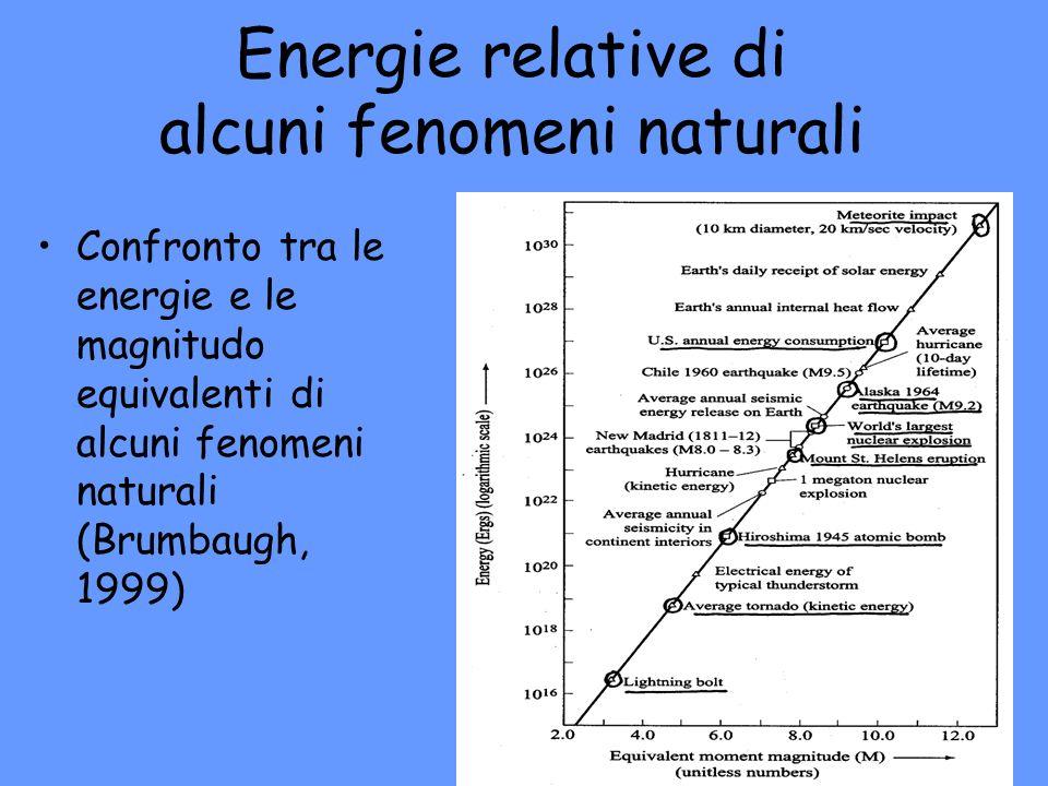 Energie relative di alcuni fenomeni naturali