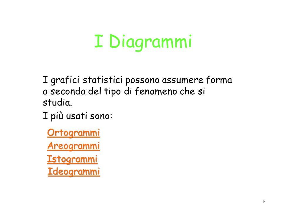 I Diagrammi I grafici statistici possono assumere forma a seconda del tipo di fenomeno che si studia.