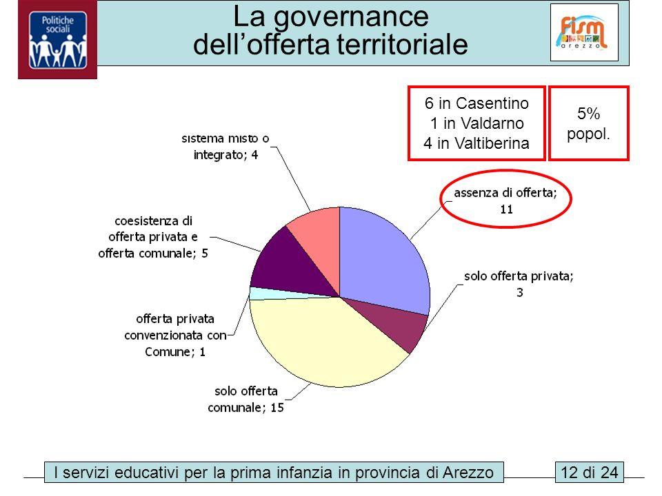 La governance dell'offerta territoriale