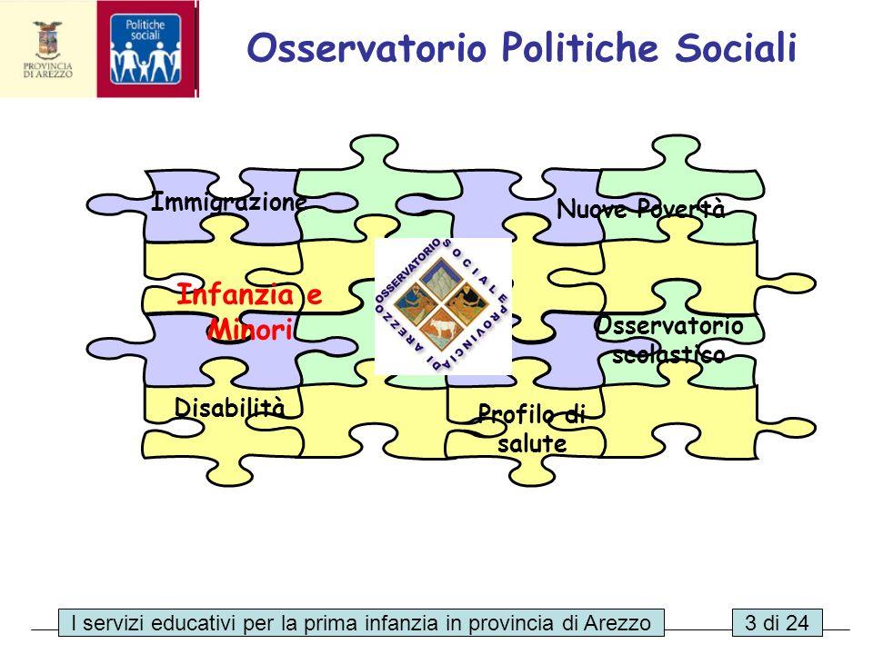 Osservatorio Politiche Sociali