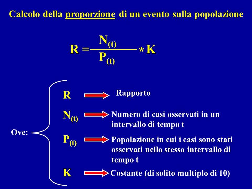 N(t) R = P(t) K * R N(t) P(t) K