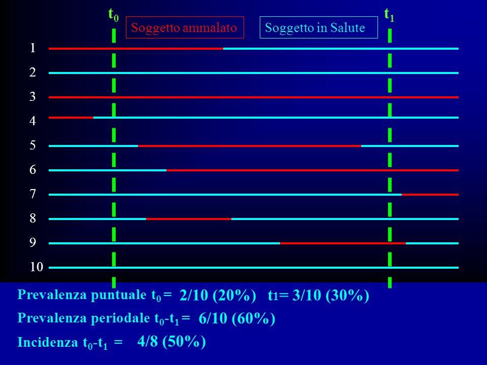 t0 t1 2/10 (20%) t1= 3/10 (30%) 6/10 (60%) 4/8 (50%)