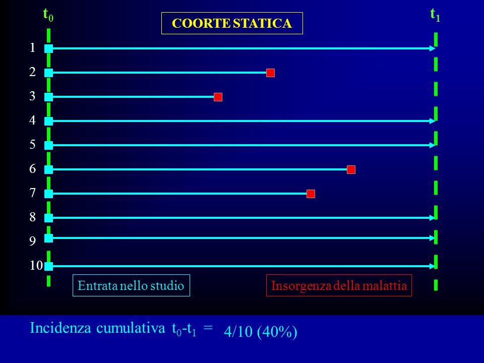 Incidenza cumulativa t0-t1 = 4/10 (40%)