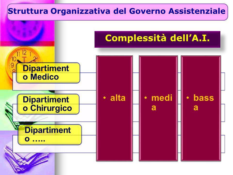 Complessità dell'A.I. alta media bassa Dipartimento Chirurgico