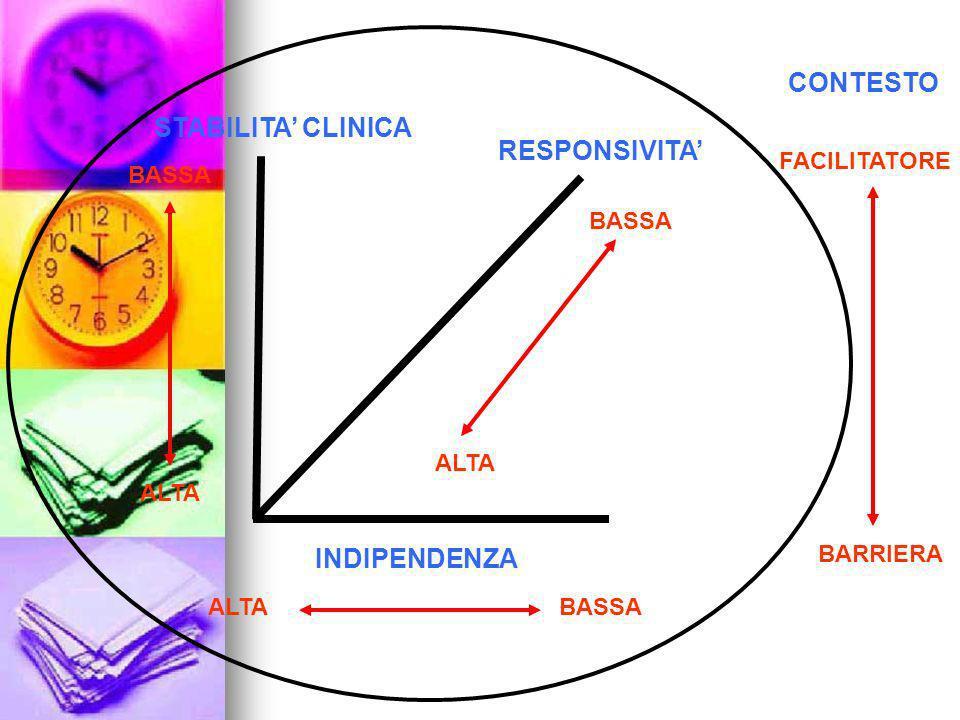 CONTESTO STABILITA' CLINICA RESPONSIVITA' INDIPENDENZA