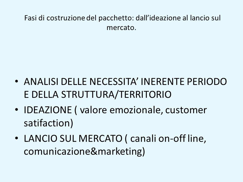 ANALISI DELLE NECESSITA' INERENTE PERIODO E DELLA STRUTTURA/TERRITORIO