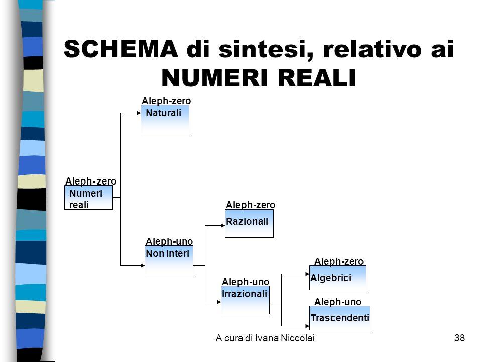 SCHEMA di sintesi, relativo ai NUMERI REALI