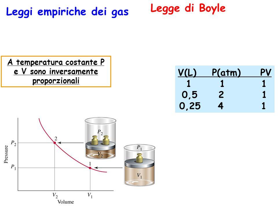 A temperatura costante P e V sono inversamente proporzionali