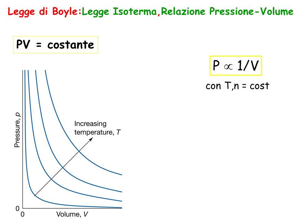 Legge di Boyle:Legge Isoterma,Relazione Pressione-Volume
