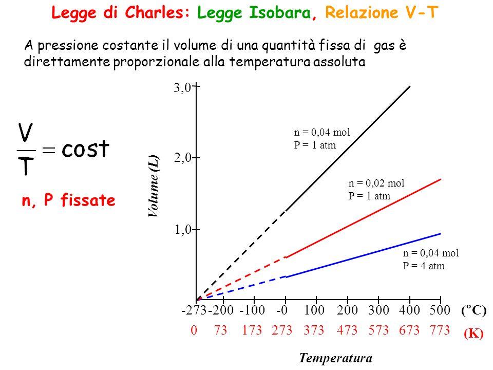 Legge di Charles: Legge Isobara, Relazione V-T