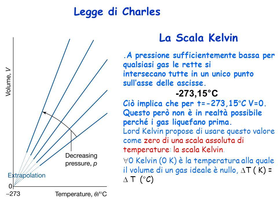 Legge di Charles La Scala Kelvin