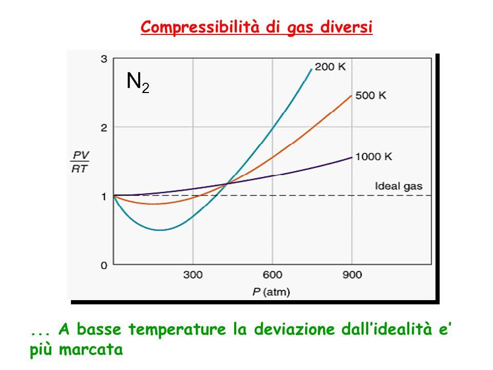Compressibilità di gas diversi