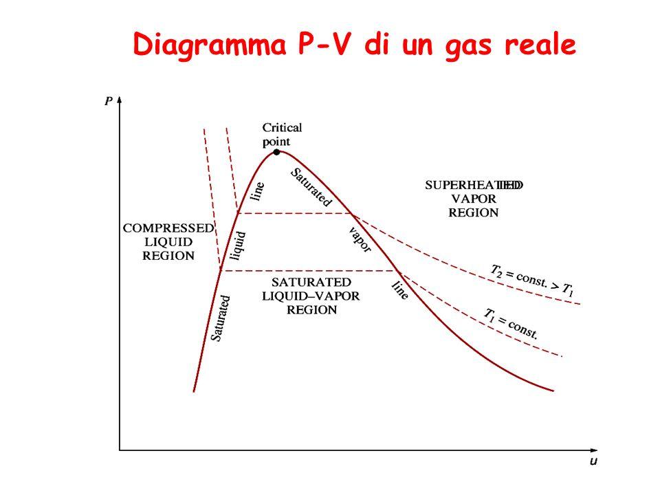 Diagramma P-V di un gas reale
