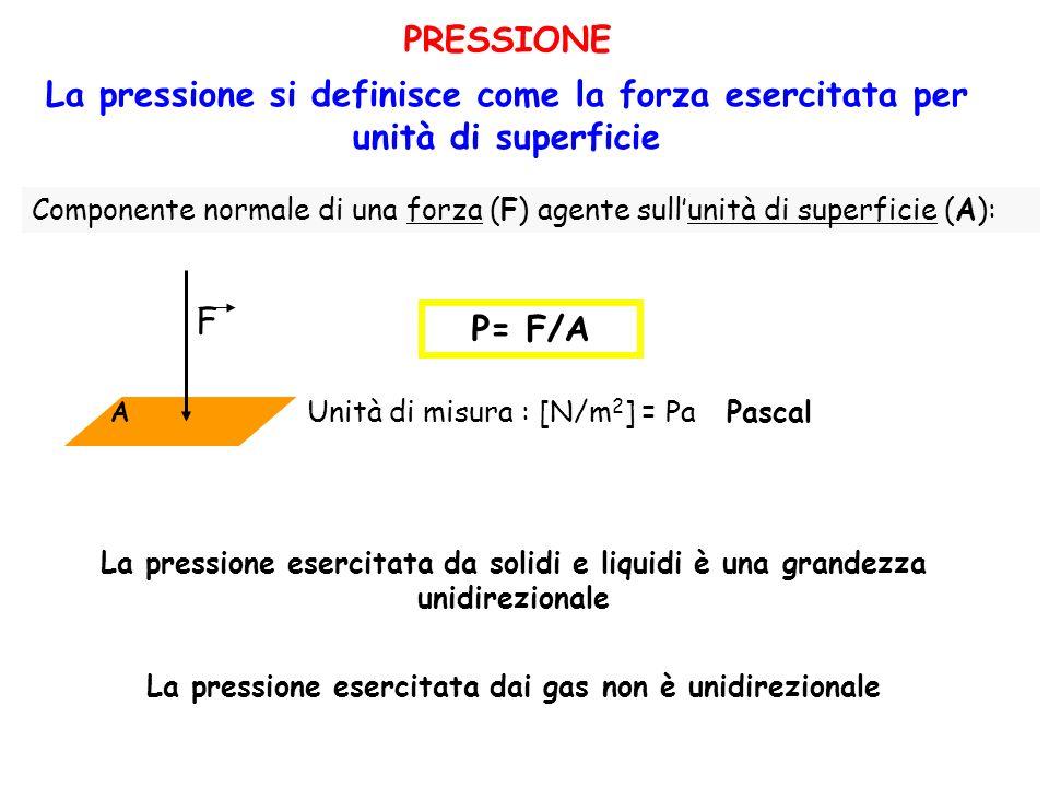 La pressione esercitata dai gas non è unidirezionale