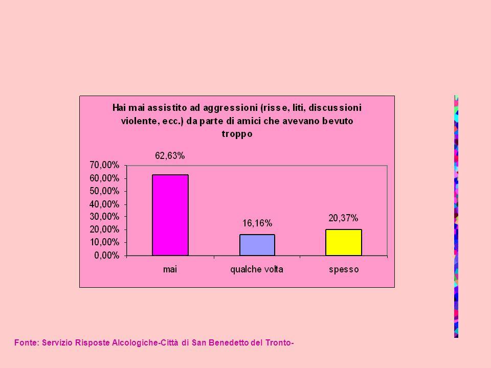 Fonte: Servizio Risposte Alcologiche-Città di San Benedetto del Tronto-