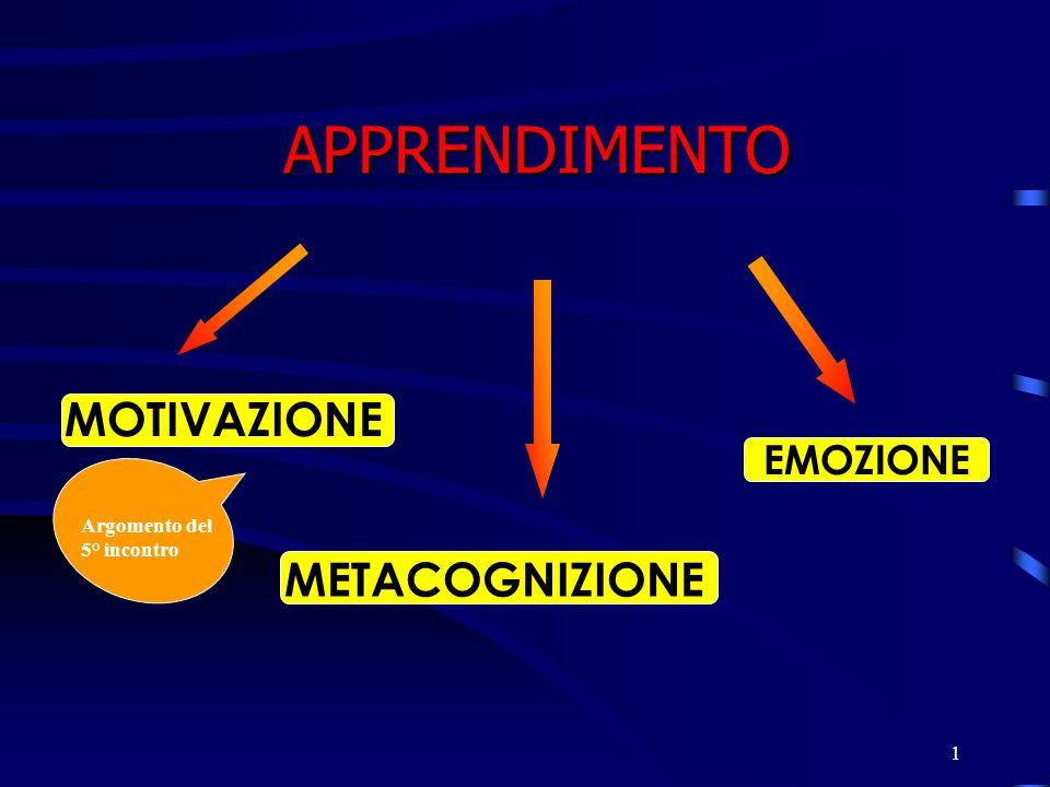 APPRENDIMENTO MOTIVAZIONE METACOGNIZIONE EMOZIONE Argomento del