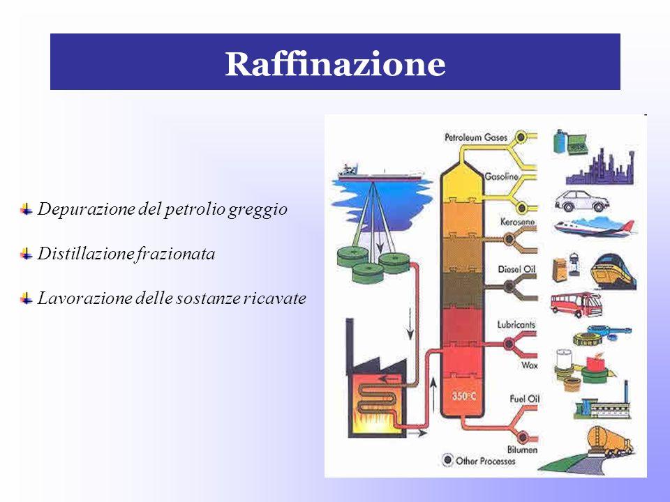 Raffinazione Depurazione del petrolio greggio Distillazione frazionata