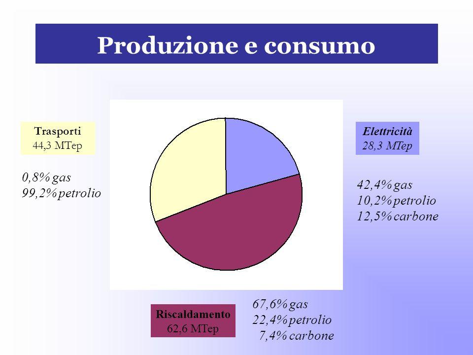 Produzione e consumo 0,8% gas 99,2% petrolio 42,4% gas 10,2% petrolio