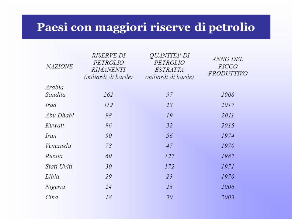Paesi con maggiori riserve di petrolio