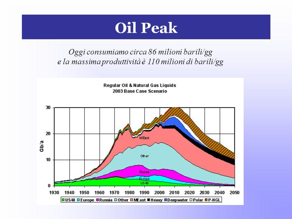 Oil Peak Oggi consumiamo circa 86 milioni barili/gg
