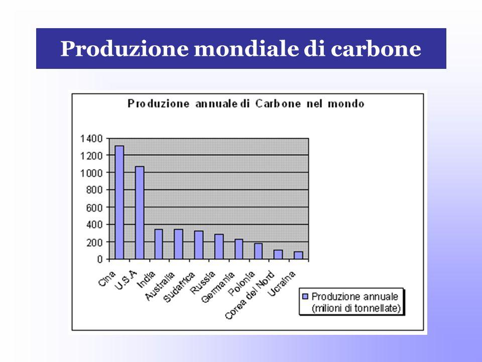 Produzione mondiale di carbone