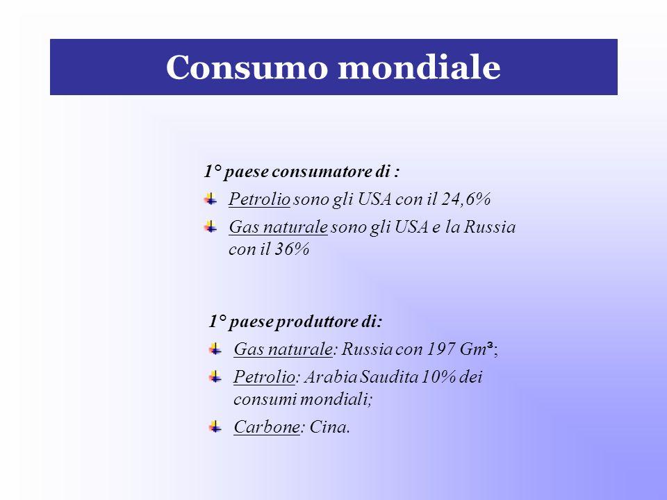 Consumo mondiale 1° paese consumatore di :