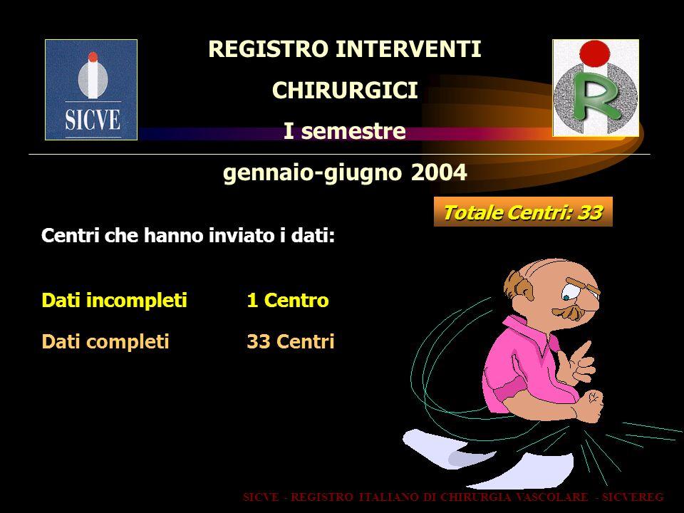 REGISTRO INTERVENTI CHIRURGICI I semestre gennaio-giugno 2004