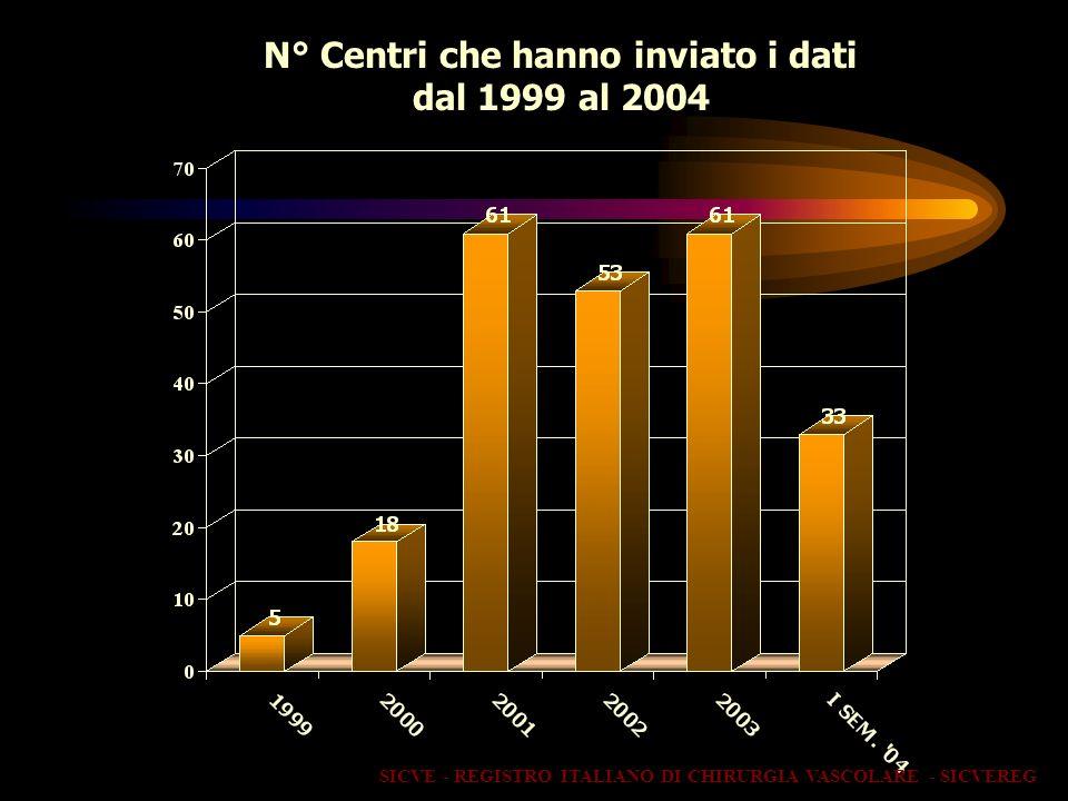 N° Centri che hanno inviato i dati dal 1999 al 2004