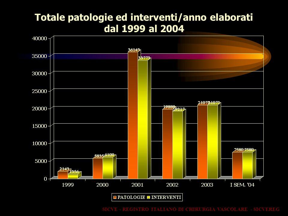 Totale patologie ed interventi/anno elaborati dal 1999 al 2004