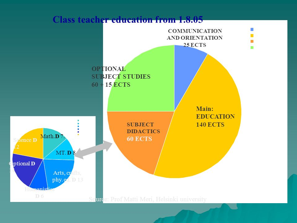 Class teacher education from 1.8.05 COMMUNICATION AND ORIENTATION