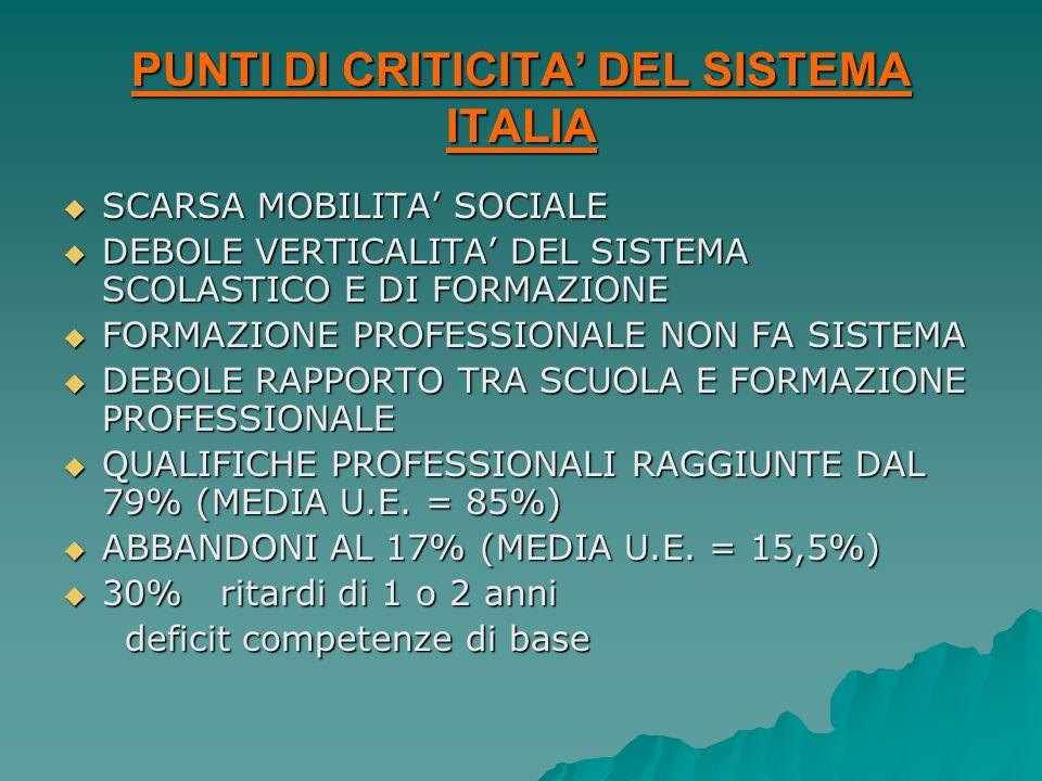 PUNTI DI CRITICITA' DEL SISTEMA ITALIA