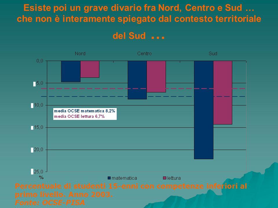 Esiste poi un grave divario fra Nord, Centro e Sud … che non è interamente spiegato dal contesto territoriale del Sud …