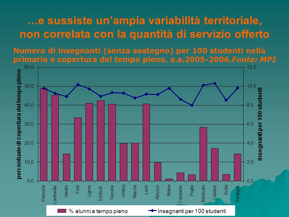 …e sussiste un'ampia variabilità territoriale, non correlata con la quantità di servizio offerto