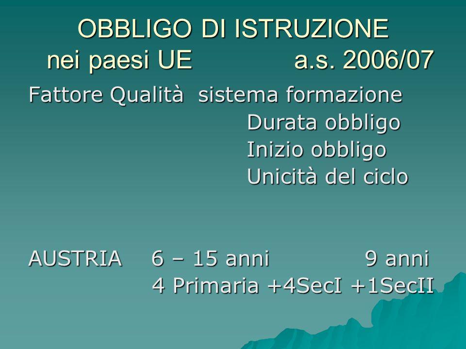 OBBLIGO DI ISTRUZIONE nei paesi UE a.s. 2006/07