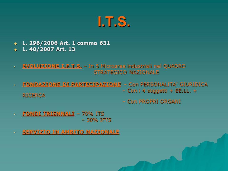 I.T.S. L. 296/2006 Art. 1 comma 631. L. 40/2007 Art. 13. EVOLUZIONE I.F.T.S. – In 5 Microaree industriali nel QUADRO.