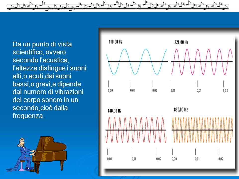 Da un punto di vista scientifico, ovvero secondo l'acustica, l'altezza distingue i suoni alti,o acuti,dai suoni