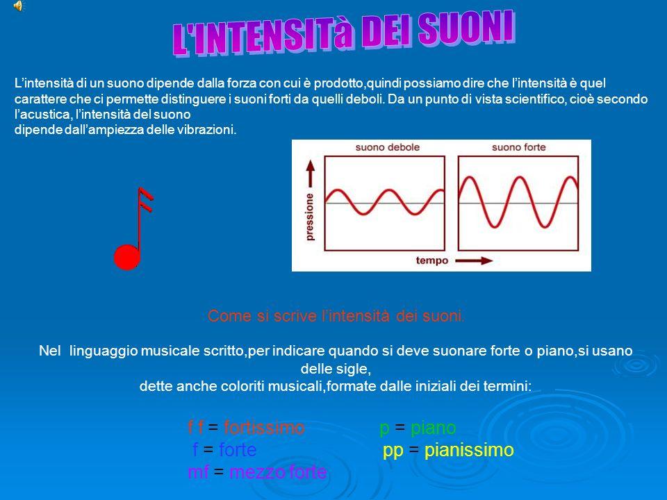 L INTENSITà DEI SUONI f f = fortissimo p = piano