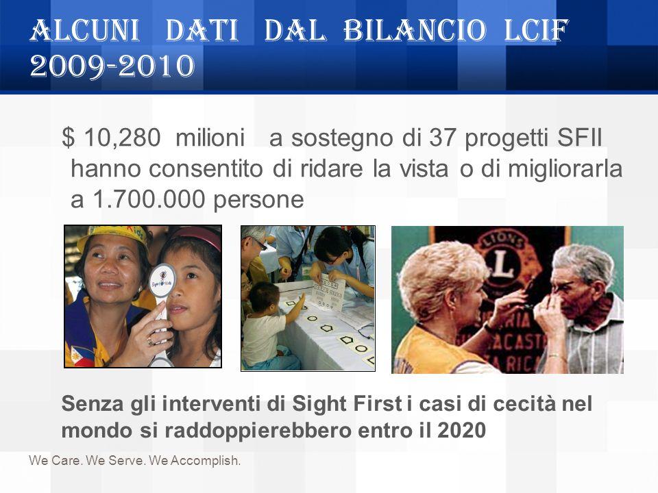 ALCUNI DATI DAL BILANCIO LCIF 2009-2010