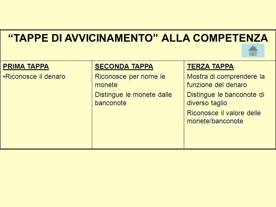 TAPPE DI AVVICINAMENTO ALLA COMPETENZA