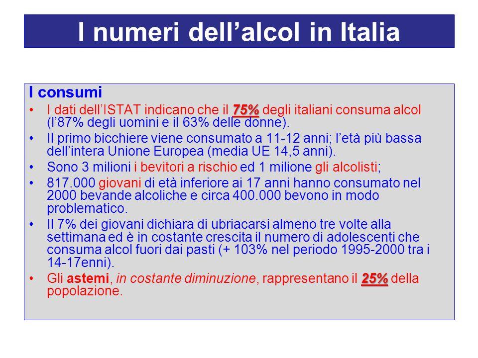 I numeri dell'alcol in Italia