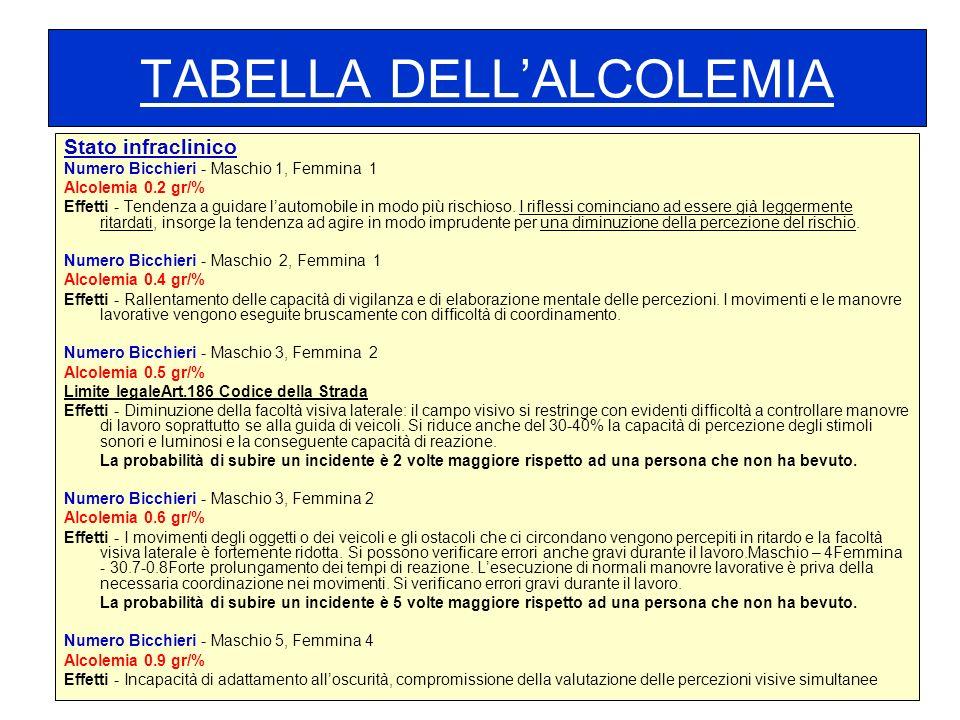 TABELLA DELL'ALCOLEMIA