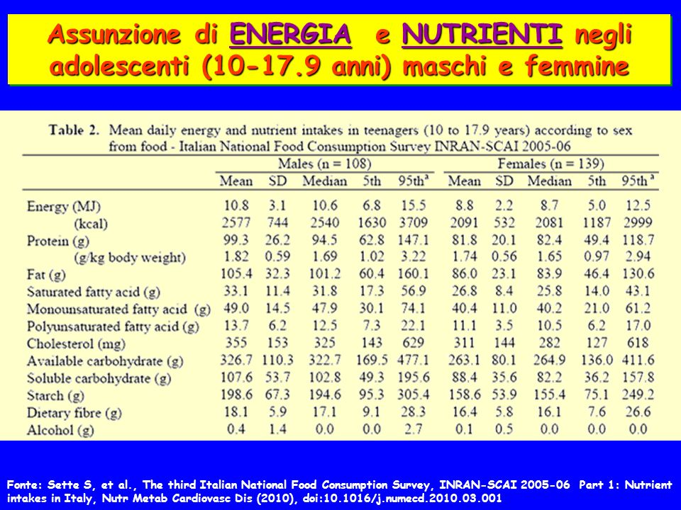 Assunzione di ENERGIA e NUTRIENTI negli adolescenti (10-17