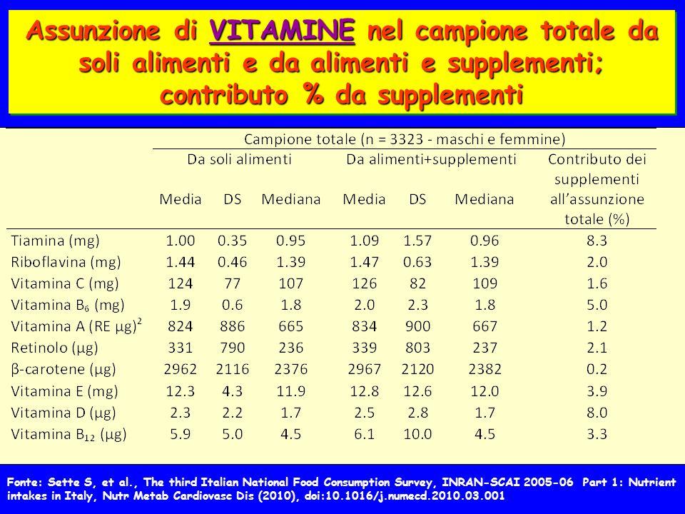 Assunzione di VITAMINE nel campione totale da soli alimenti e da alimenti e supplementi; contributo % da supplementi