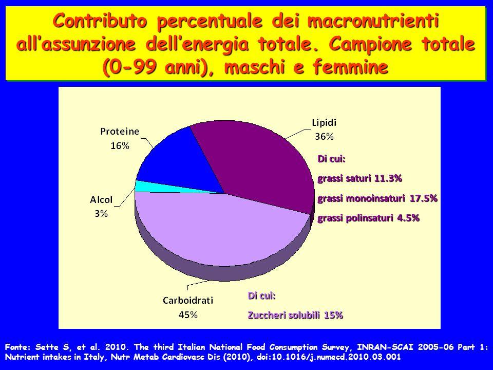 Contributo percentuale dei macronutrienti all'assunzione dell'energia totale. Campione totale (0-99 anni), maschi e femmine