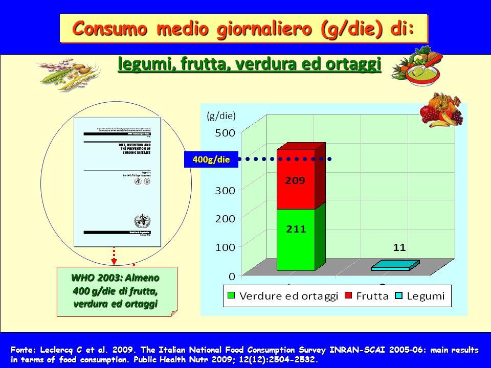 Consumo medio giornaliero (g/die) di:
