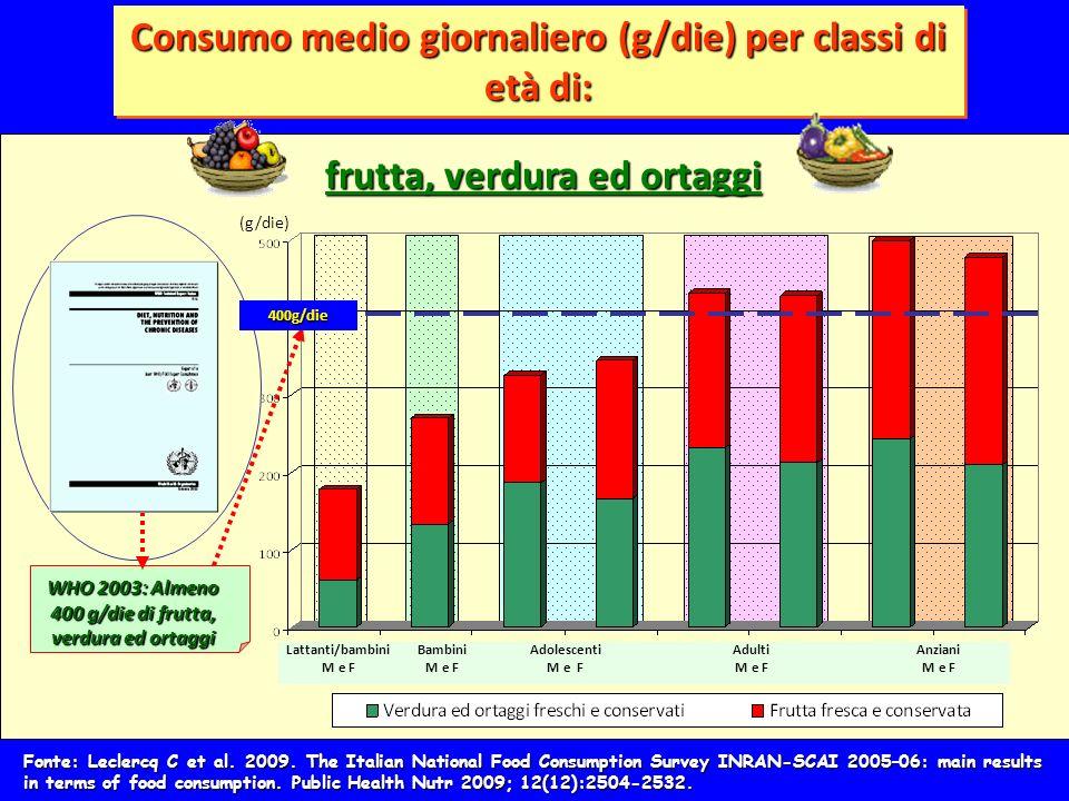 Consumo medio giornaliero (g/die) per classi di età di:
