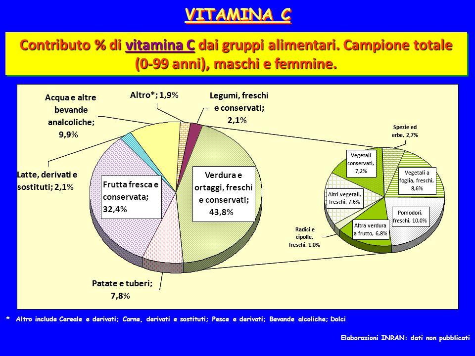 VITAMINA C Contributo % di vitamina C dai gruppi alimentari. Campione totale (0-99 anni), maschi e femmine.
