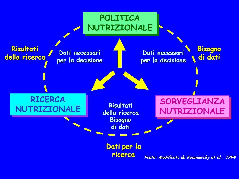POLITICA NUTRIZIONALE SORVEGLIANZA NUTRIZIONALE