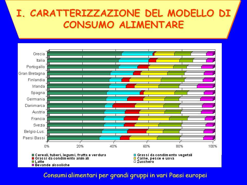 I. CARATTERIZZAZIONE DEL MODELLO DI CONSUMO ALIMENTARE